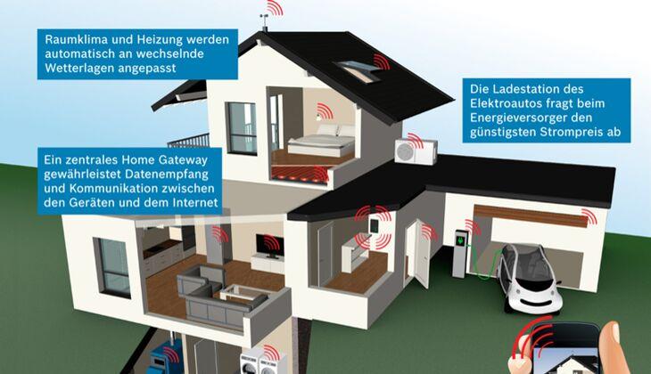 Bosch smartes Zuhause